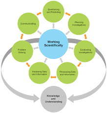 science life skills stage working scientifically working scientifically