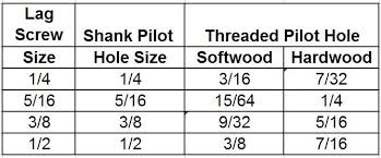 Lag Screw Wood Screw Pilot Hole Sizes Info In 2019