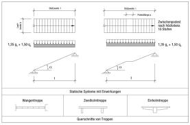 Eine betontreppe ist weitgehend witterungsbeständig und pflegeleicht, damit insbesondere eine gute alternative für den. Stutzweite Treppen Glossar A Z Baunetz Wissen