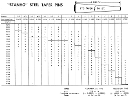 Threaded Taper Pin Chart Tapered Pins
