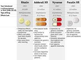 Methylphenidate Er Dosage Chart Adhd Medication Comparison Chart Www Bedowntowndaytona Com