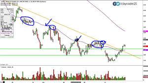 Ugaz Stock Chart Velocityshares 3x Long Natural Gas Etn Ugaz Stock Chart Technical Analysis For 01 13 15
