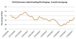 Improved Vlcc And Suezmax Employment A False Dawn News