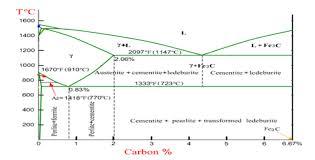 Heat Treatment Chart Heat Treatment