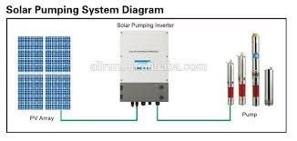 solar pump inverter solar pump inverter suppliers and solar pump inverter solar pump inverter suppliers and manufacturers at com