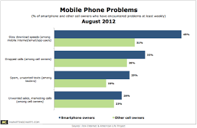 Charts August 2012 Pew Mobile Phone Problems August 2012 Png Marketing Charts