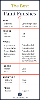 the best paint finish and sheen for drywall trim ceilings walls furniture