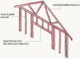 lintels under gable ends branz build