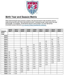 Ussf Birth Year And Season Matrix Nksa North Kingstown