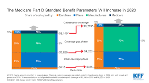 Medicare Extra Help Income Limits 2019 Chart Medicare Squared Away Blog