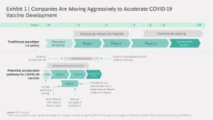If you're near san francisco, los angeles, or san diego, you can also schedule your appointment. The Timelines And Implications For Covid 19 Vaccines Bcg