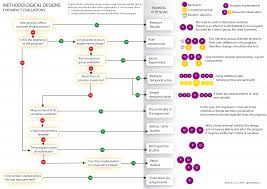 Evaluation Design Models Decision Tree For Choosing Your Evaluation Design Visual