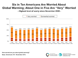 Global Warming Chart Images Six In Ten Americans Are Worried About Global Warming Yale