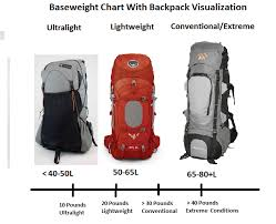 Backpacking Weight Chart Walkusas Adventure Series How To Lighten Your Backpack