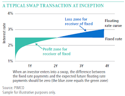Swap Spread Chart Understanding Interest Rate Swaps Pimco