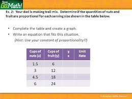 complete the table and create a graph write an equation that fits this situation
