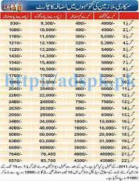 New Revised Pay Scale Adhoc Relief Chart 2016 17 Bps 01 To