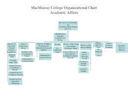 Student Life Org Chart Macmurray College Organizational Chart President Vice