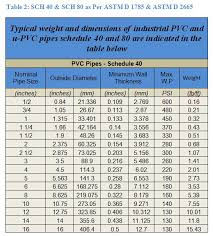 Plastic Pipe Schedule Chart Upvc Pipes