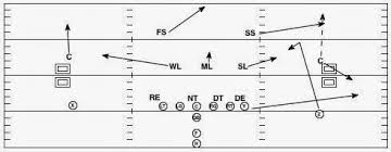 football cover  defense diagram   printable wiring diagram        cover  defense together   curl flat route football as well football cover  defense diagram