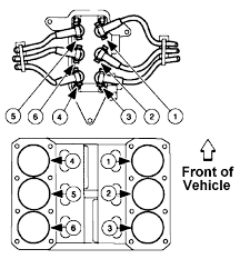 2001 ford f 150 replacing the spark plugs firing order diagram 2001 Ford F150 Spark Plug Wiring Diagram 2001 Ford F150 Spark Plug Wiring Diagram #1 Ford F-150 5.0 Spark Plug Wiring Diagram
