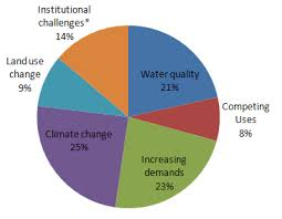Water Resources Chart Integrated Water Resources Management Water Resources