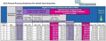 Health Care Reform Subsidies Explained In Laymans Terms