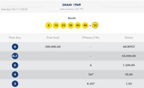 Lotto Results For 11 November 2019
