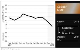 Copper Mmi Lme Copper Prices Continue Slide Steel
