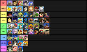 Comprehensive Smash 4 Matchup Chart For All Characters