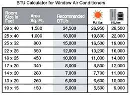 Ac Btu Multi Series Central Chart Square Feet Calculator
