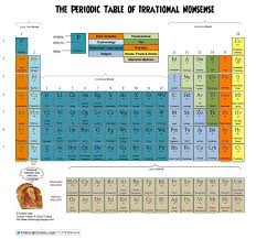 735 best Periodic Tables of ... images on Pinterest | Periodic ...