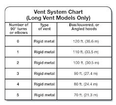 Dryer Vent Size Standard Cirlovios Top