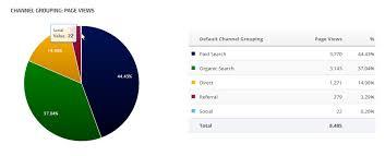 Google Analytics Chart List Widget Rank Ranger