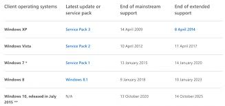 Windows Server Eol Chart Microsoft Abandons Windows 8 Everything You Need To Know