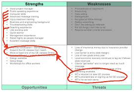 Swot Analysis – Manage To Your Strengths - Massage Therapy World