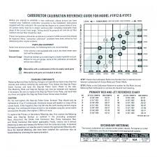 Edelbrock Carb Spring Chart Edelbrock Avs2 Series Carburetor Calibration Kit 1949