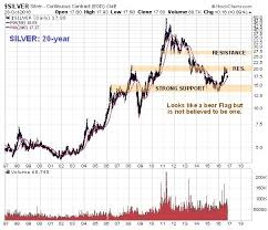 Silver Charts Indicate Now May Be An Excellent Entry Point
