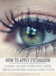 Makeup 101 Eyeshadow Diagram For Makeup Newbies Sand Sun
