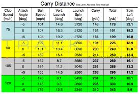 Swing Speed Shaft Flex Chart Luxury Aerotech Steelfiber