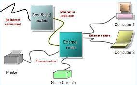 wiring home network diagram wiring diagram chocaraze Home Network Setup Diagram network diagram layouts home network diagrams of wiring home network diagram in wiring home network diagram