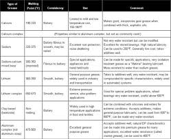 Grease Grades Chart Lubrication Concepts Industrial Wiki Odesie By Tech Transfer