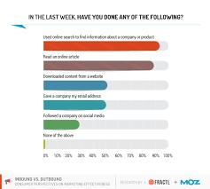 Best Marketing Or Digital Media Strategies Seo Social
