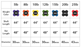 Square Bar Weight Chart Synergee Workout Bar Weight Bar Combo Set Multiple Weights Padded Weighted Bars Body Toning Exercise Bar Strength Condition