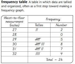 Frequency Chart 3rd Grade Everyday Mathematics