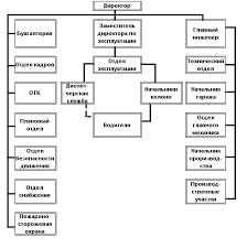 Отчет по практике Автомобили и автомобильное хозяйство  2 Порядок проведения диагностики