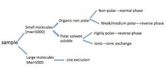 Hplc Chart 3 2 High Performance Liquid Chromatography Chemistry