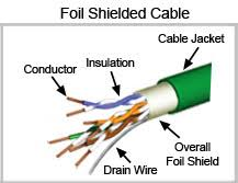 protecting video signals from emi when using catx extenders nti blog twisted pair wiring diagram figure 2 foil shielded twisted pair cable Twisted Pair Wiring Diagram