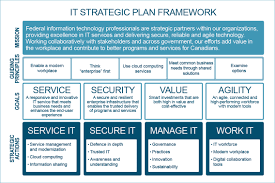 strategic planning frameworks government of canada information technology strategic plan 2016 2020