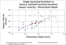 Buckshot Chart Maximum Effective Range Of Buckshot